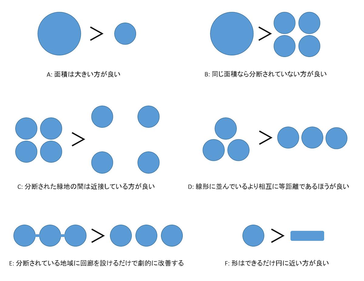 生物生息空間の形態・配置の6つの原則